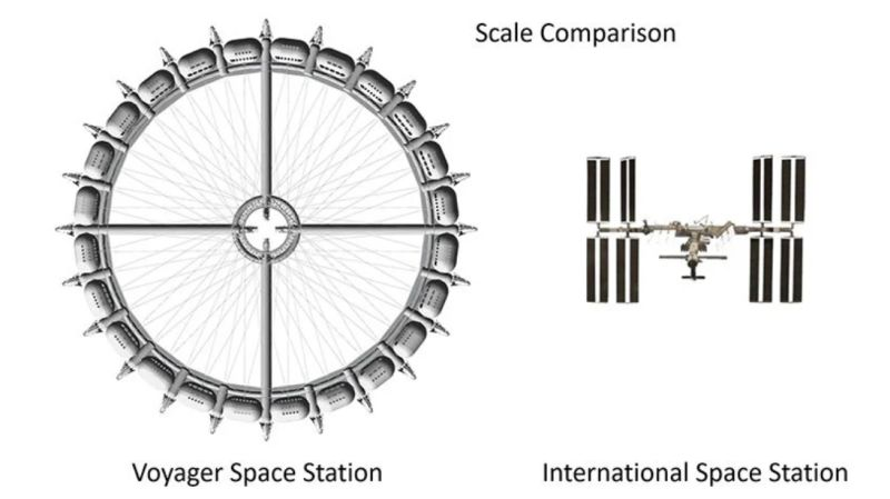 Voyager Space Station vs International Space Station